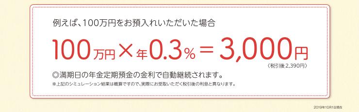 例えば、100万円を「西京年金定期預金」へお預け入れ頂いた場合 100万×年0.4%=4,000円[税引後3,188円]